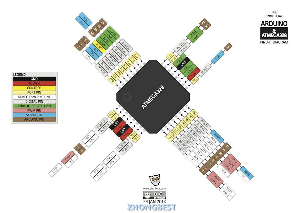 关于ATmega328P插片和贴片的区别